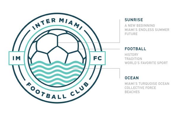 TheeBlog-DiegoGuevara-MiamiFC_LogoBreakdown